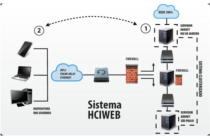 Sistema HCIWEB